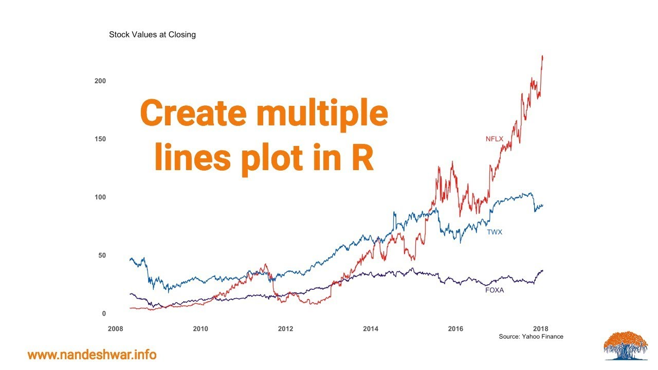 How to plot multiple lines on the same graph using R