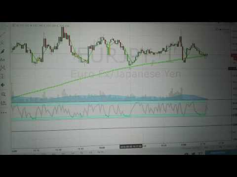 Binary Options 60 second Trading Strategy 100% ITM in one
