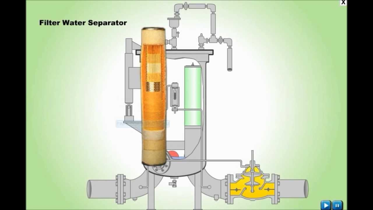 the fuel filter on hhr filter water separator - working, principle, animation ... how working the fuel filter