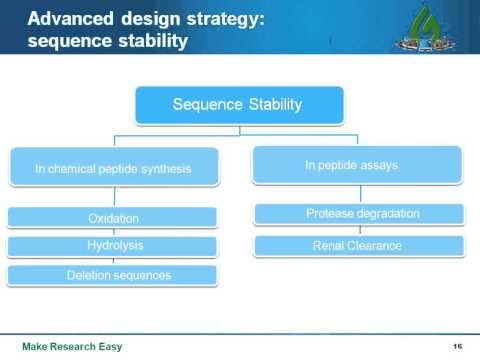 Peptide Design Strategy  Basics, Optimization, and Application