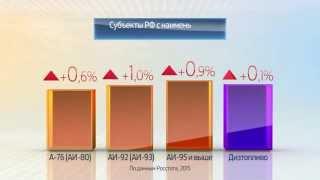 Россия в цифрах. Цены на бензин и дизтопливо(, 2015-11-09T06:22:12.000Z)