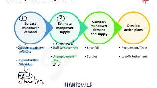 1.4 manpower planning process