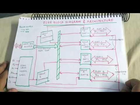 8255 block diagram architecture youtube 8255 block diagram architecture ccuart Images