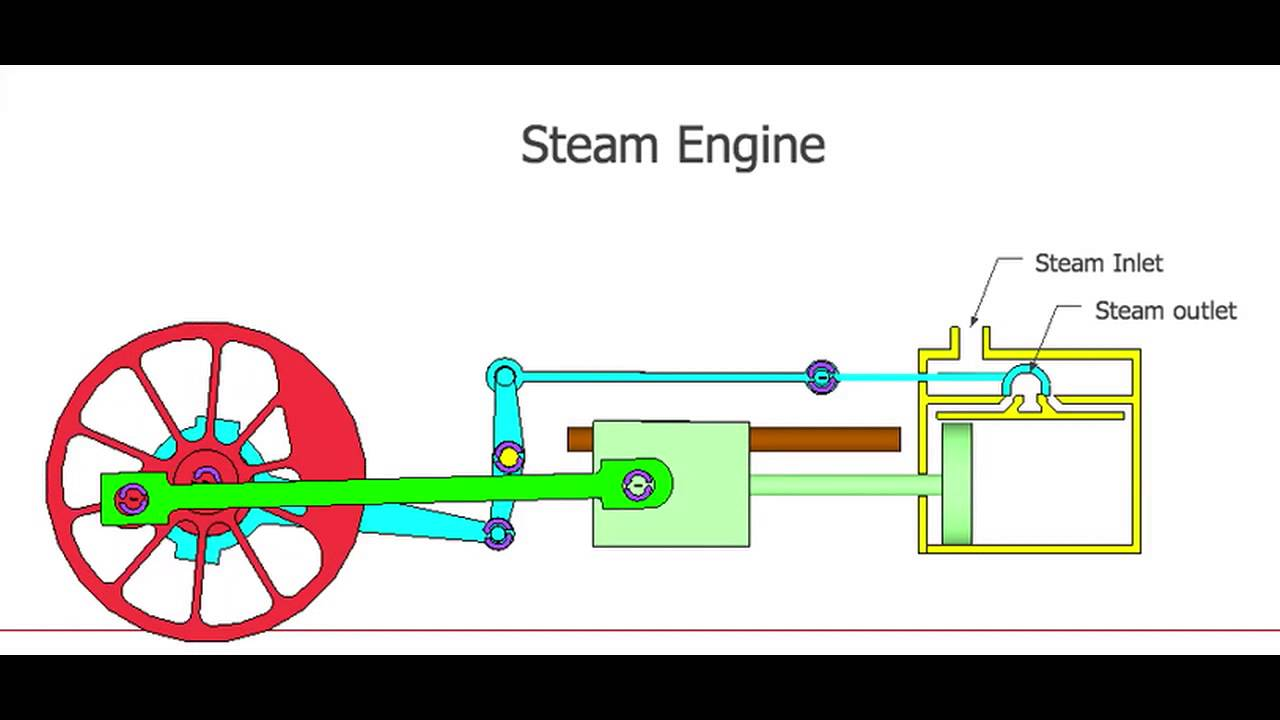 Steam Engine Simulation - YouTube