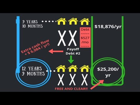 How To Pay Off Your Rental Property Mortgage Early - The Rental Debt Snowball