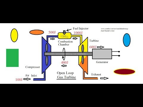 Gas turbine Working principle , Open loop and closed loop gas turbine.