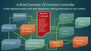 Contract Controller - A Brief Overview