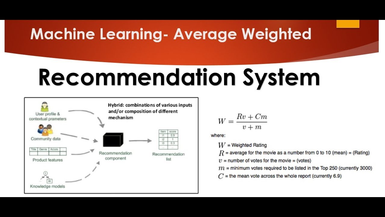Tutorial 1- Weighted hybrid technique for Recommender system
