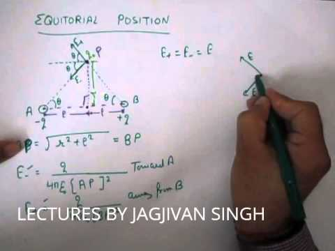 ELECTRIC FIELD AT EQUITORIAL POSITION DUE TO ELECTRIC DIPOLE(EC&F-08)