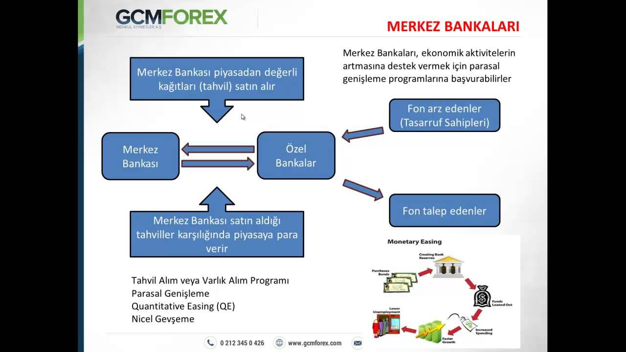 Gcm forex analiz