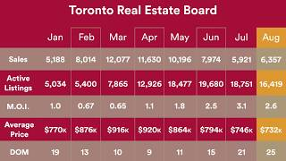 Toronto Real Estate Board | August 2017 Stats