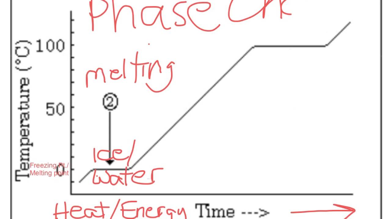 Learn The Time  Temperature Graph For Water