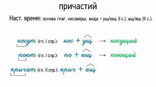 Словообразование действительных причастий (7 класс, видеоурок-презентация)