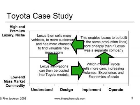 toyota jit case study When first developed in japan in the 1970s, the idea of just-in-time (jit) marked a radical new approach to the manufacturing process it cut waste by supplying parts only as and when the process required them the old system became known (by contrast) as just-in-case inventory was held for every.