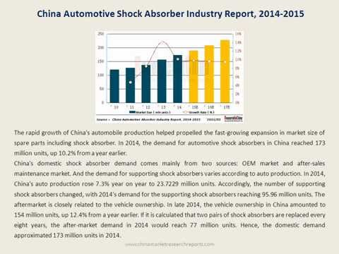Automotive Shock Absorber Industry Report for China 2014-2015