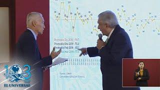 Así fue cuestionado AMLO por el periodista Jorge Ramos