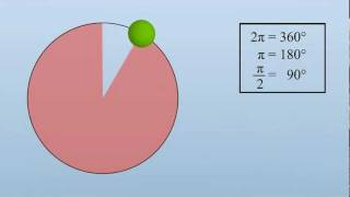 [English] Physics-Visualisation: Circular Motion
