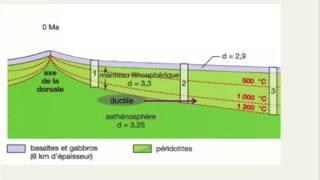 capsule évolution de la densité de la lithosphère océanique thumbnail
