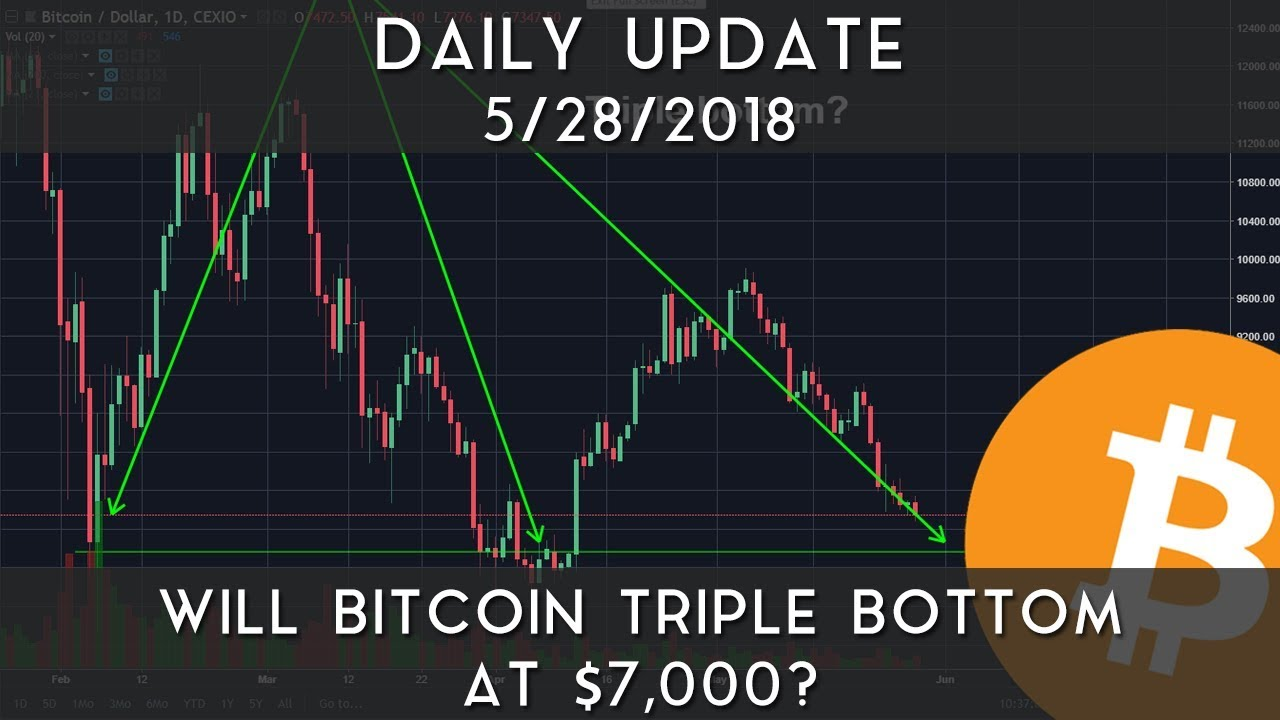 daily-update-5-28-18-will-bitcoin-triple-bottom-at-7-000