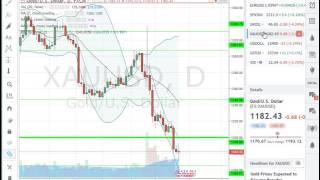 analyse forex matière première  au 28 11 16    apprendre trading