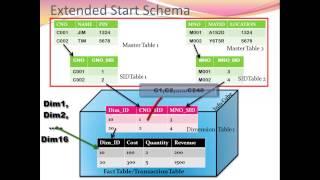 Star Schema & Extended Star Schema
