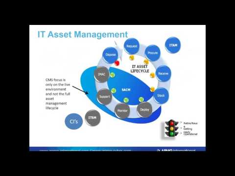 The Whys And Whats Of IT Asset Management