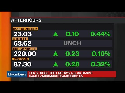 Diving Into the Results of the Fed's Bank Stress Tests