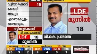 V K Prasanth leads in Vattiyurkkavu    Kerala Bypoll  Results 2019