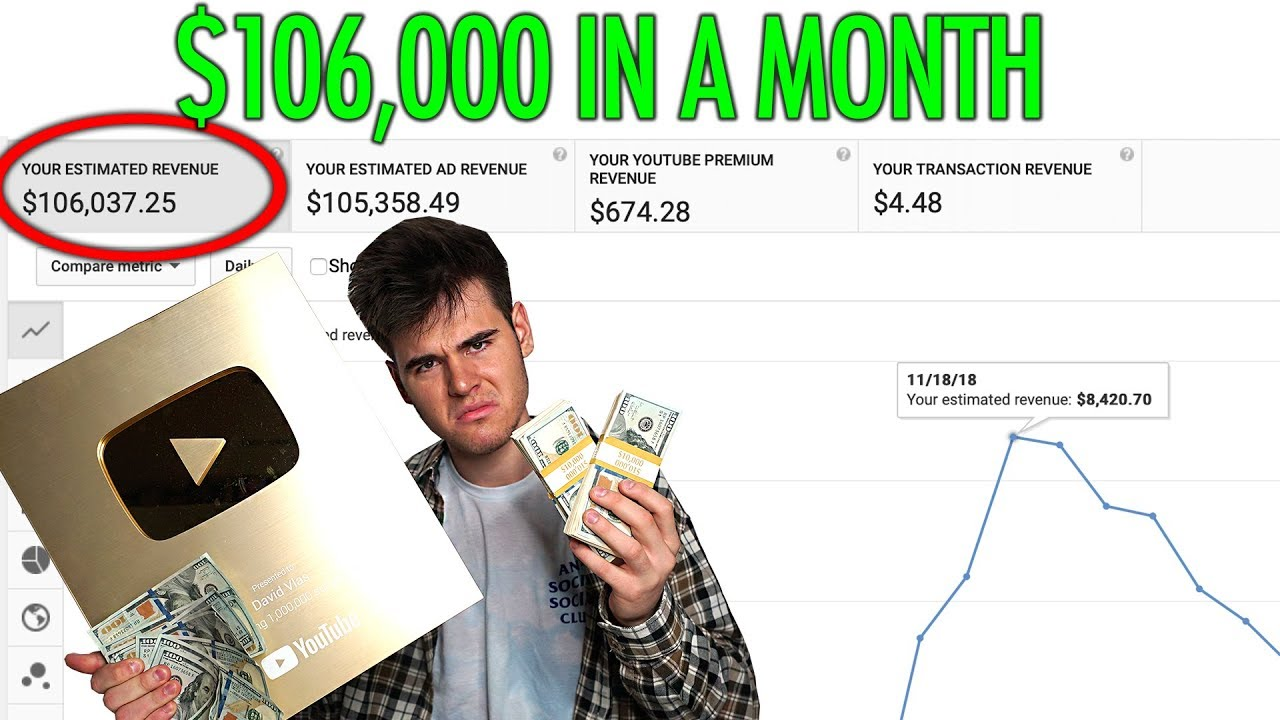 MAKE MONEY ON YOUTUBE WITHOUT MAKING VIDEOS (Buying Views ...