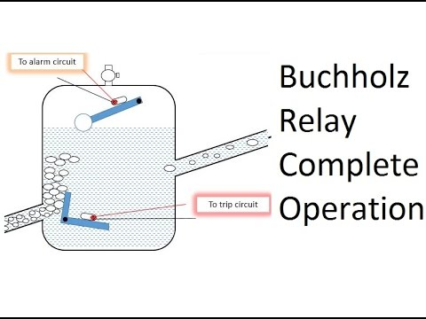 Buchholz Relay operation (Subtitles included) PiSquare