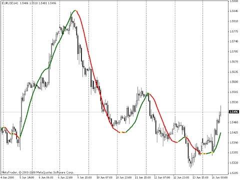linear-regression-indicator-–-indicator-for-metatrader-4