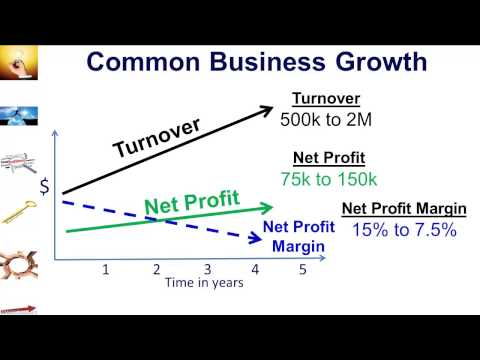 How to Increase Profits | How to Increase Profit Margins | Net Profit Ratios