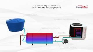 Ciclo Bomba de Calor para Água Quente Sanitária - Fromtherm
