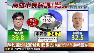 陳其邁比2號盼勝利 民調支持度39 8%勝韓國瑜
