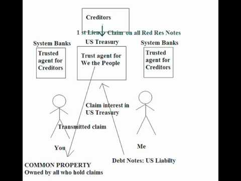 You Have no Property Rights, You Own Nothing A4V 1099-OID 1040D Bank Loan Mortgage - YouTube