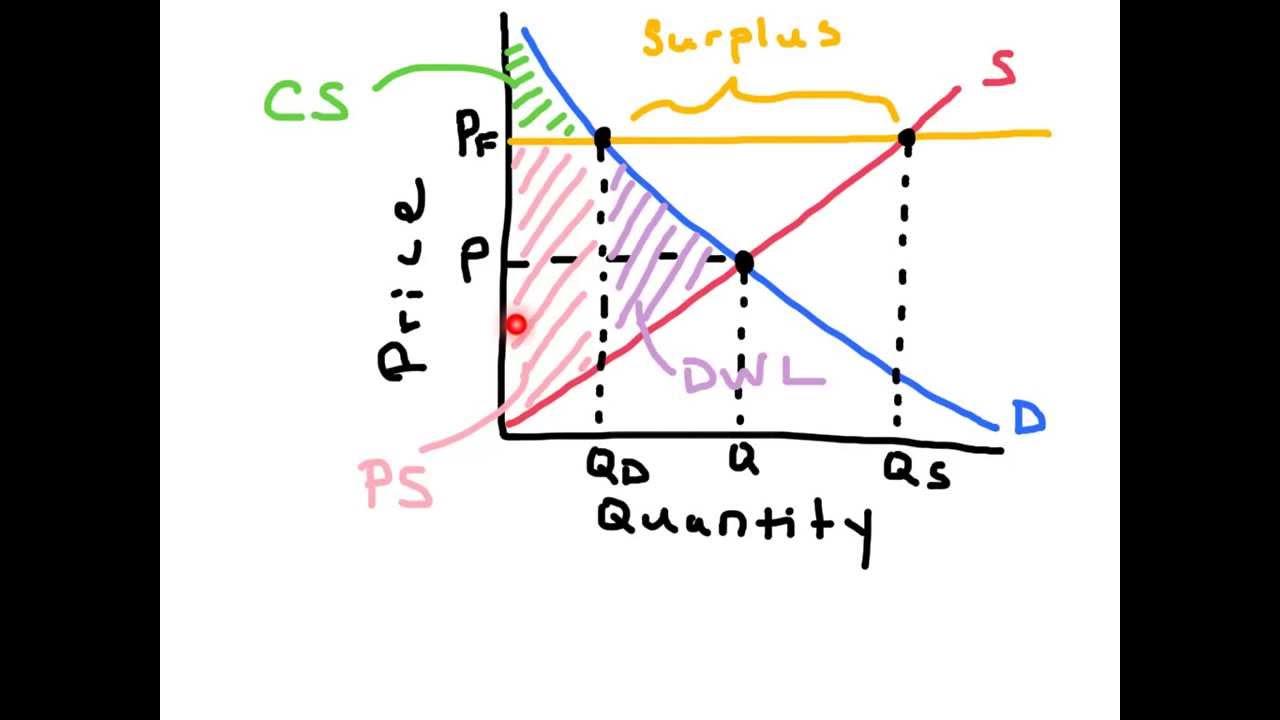 Price Floors Ap Economics