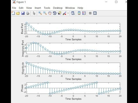 Complex Exponential Signal in MATLAB