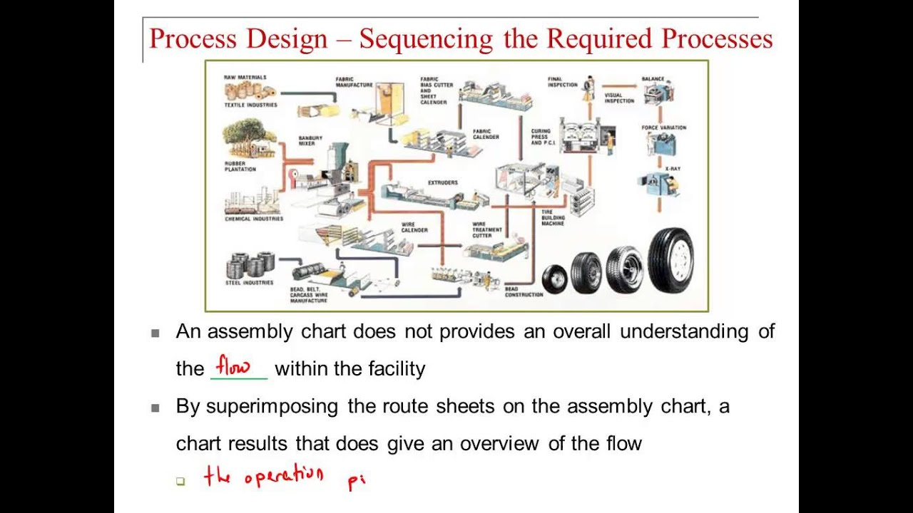 Lecture1 p1 product process and schedule design youtube lecture1 p1 product process and schedule design nvjuhfo Choice Image