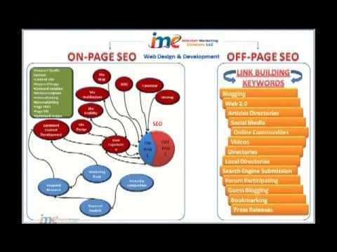 SEO Integrated With Web Design and Web Development By Internet Marketing Company LLC