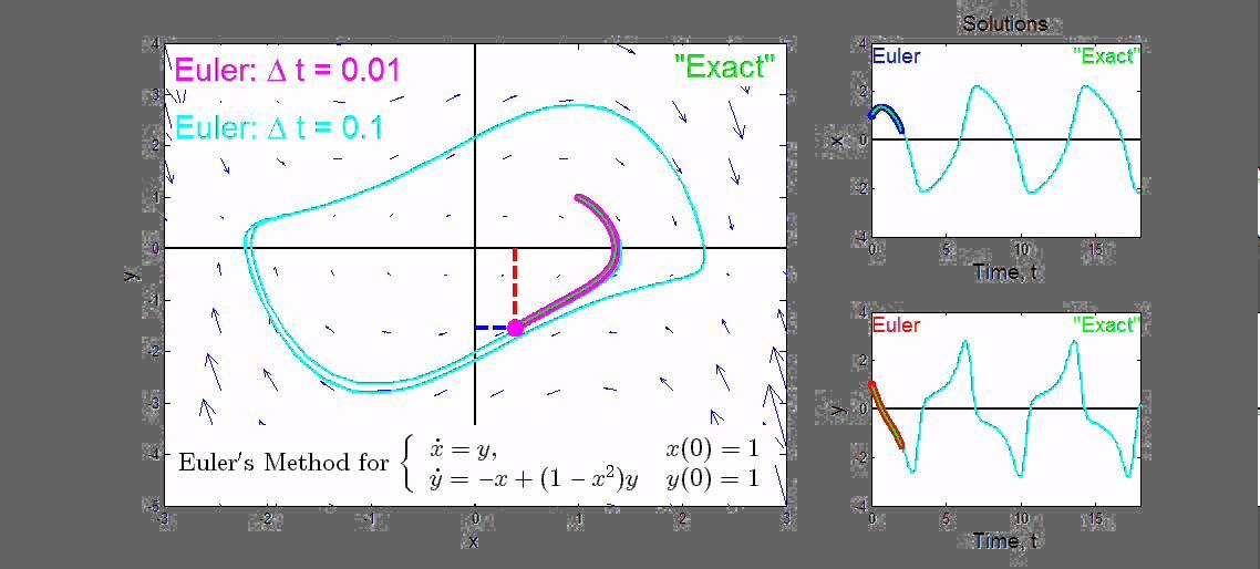 Euler's Method: Van der Pol Oscillator