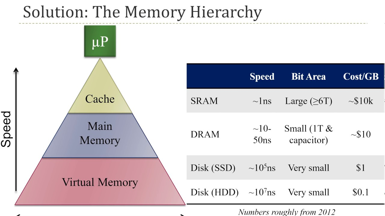 computer memory hierarchy Memory hierarchy for physically different kinds of memory there are significant differences in the time to read or write the contents of a particular location in memory, the amount of information that is read or written on a given occasion, the total volume of information that can be stored, and the.