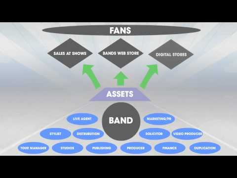 BandCloud Q&A Video 2 - The Independent Strategy
