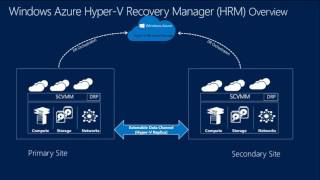 TechEd North America 2013 Implementing Enterprise Scale Disaster Recovery with Hyper V Replica, Wind