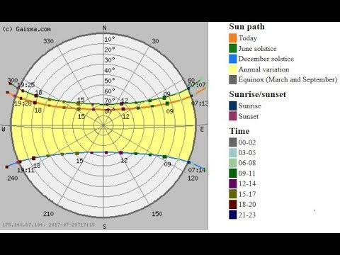 Sun Path Diagram Determine Altitude Azimuth Civil Time Youtube