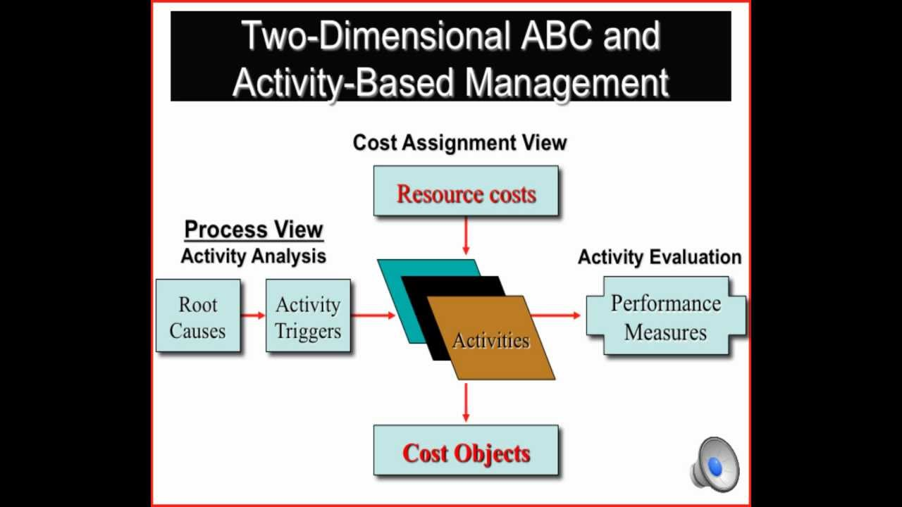 an analysis of the activity based costing Costs, organizations have been adopting activity-based costing (abc)  using activity analysis this involves determining what activities are done within the.
