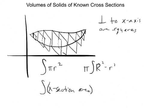 [Full Download] Volumes Of Solids With Known Cross