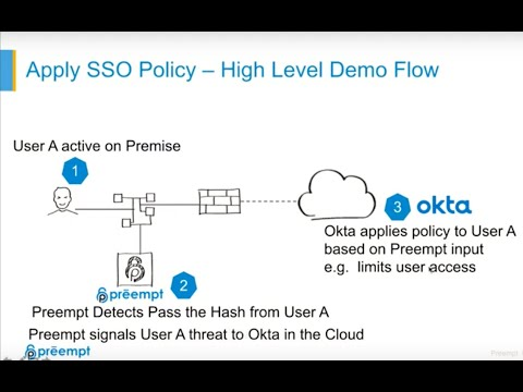 Optimize Your Okta Deployment with Preempt - Security Boulevard