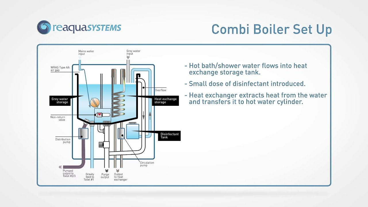 ReAqua+ Greywater Heat Recovery System