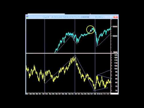 How Does The Dollar Impact Equities A Historical Perspective
