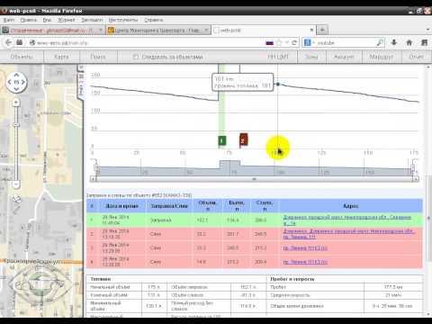 ГЛОНАСС GPS контроль расхода топлива